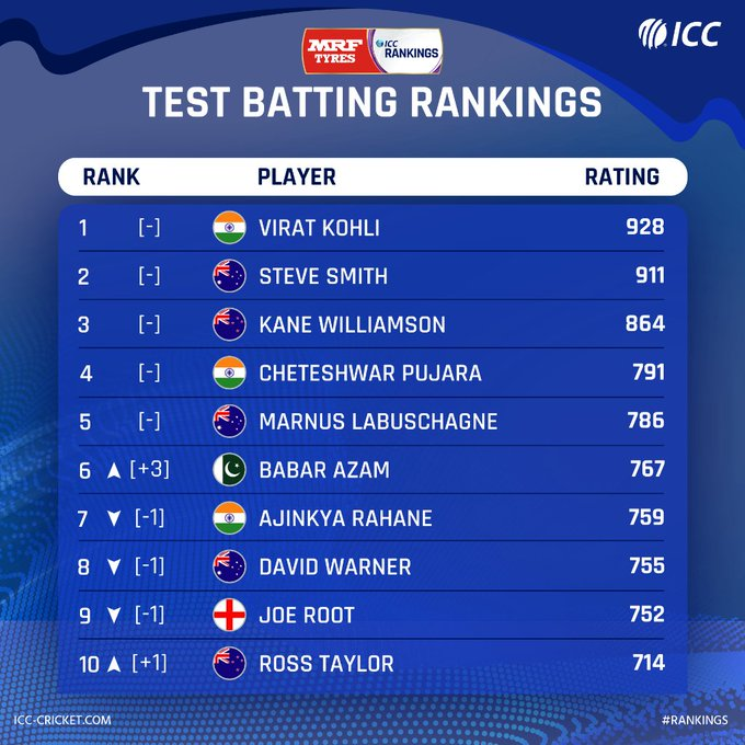 Babar Azam on his career-best Test ranking
