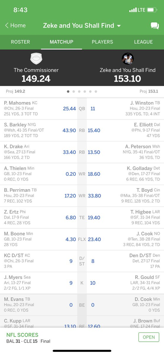 @MatthewBerryTMR Needed Boone and Thielin to not score more than 8.36 points combined. Fantasy football miracles do happen. I can't believe I won. #MondayNightMiracle #champ