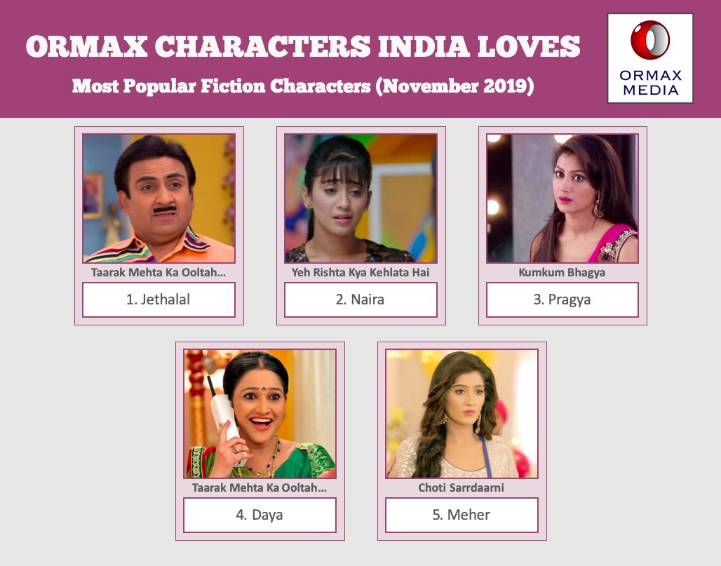 Ormax Characters India Loves: Top 5 fiction characters on Hindi television (Nov 2019) #OrmaxCIL