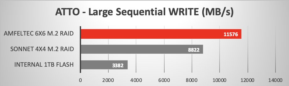 And here is the WRITE speed...
