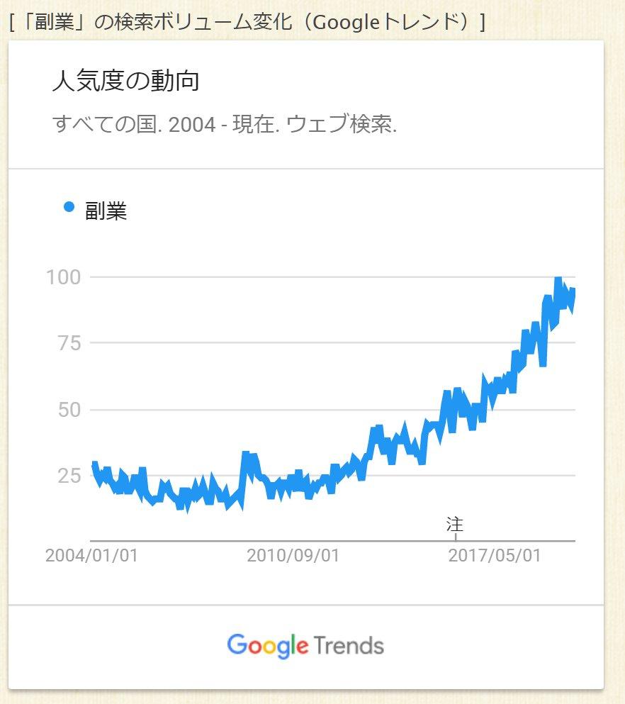 副業というキーワードが仮想通貨並みに暴騰してらぁ乗るしか無い!このビックウェーブに😄という感じですね、皆やってますよ?あなたはやらなくてもいいんですか?という【みんな】という言葉に弱い日本人なのでもっとプレイヤーは増えそうね今のうちに稼いで影響力付けておこーぜ😊