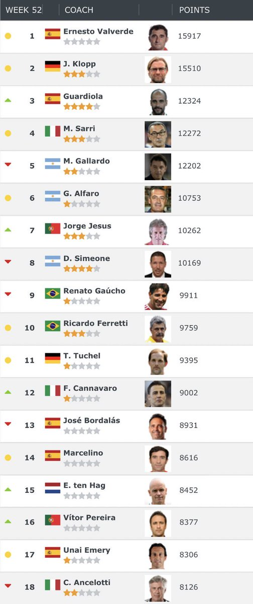 Total Barça On Twitter Ernesto Valverde Has Been Officially Ranked As The Best Coach In The World By Football World Rankings