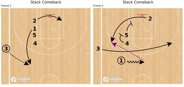 🆕 Lakers' SLOB can end in a 3 for a shooter like Green or clear out a side of the floor for Lebron. #NBAXmas #TMxFMS
