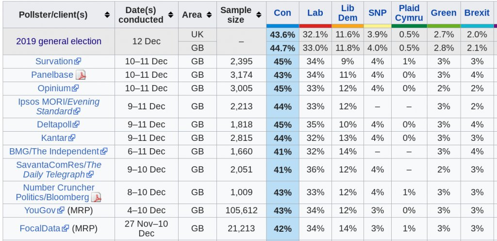 GE2019 – the general election that the pollsters mostly got right www2.politicalbetting.com/index.php/arch…