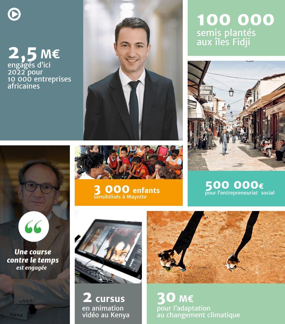 22,6 M de bénéficiaires des projets signés par Proparco, 1,6 Md€ de financements autorisés en 2018 : retrouvez les actions et données clés du groupe AFD et de Proparco à travers le #datawall interactif de l'@AFD_France #MondeEnCommun #ChooseAfrica