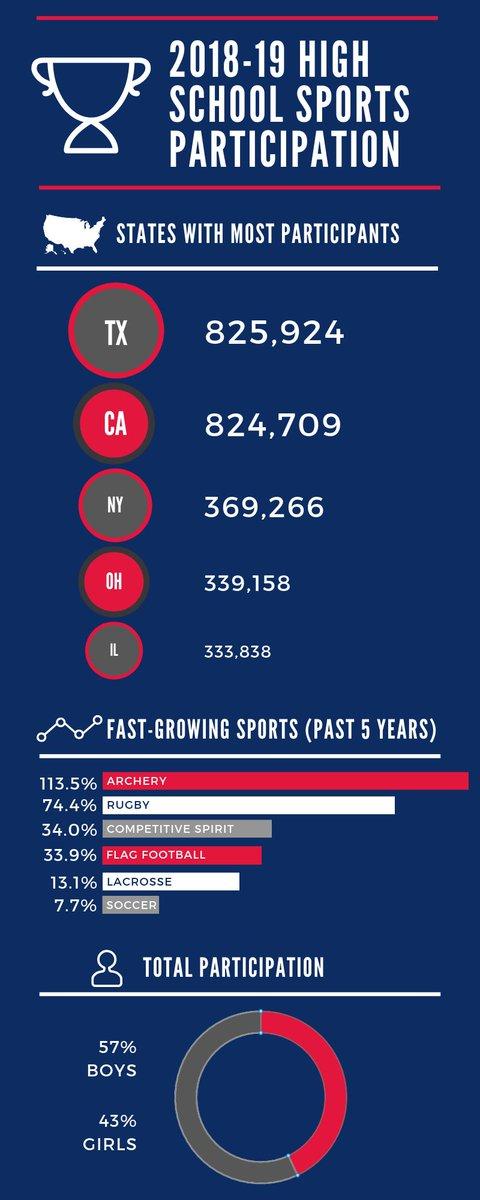 2018-19 High School Sports Participation