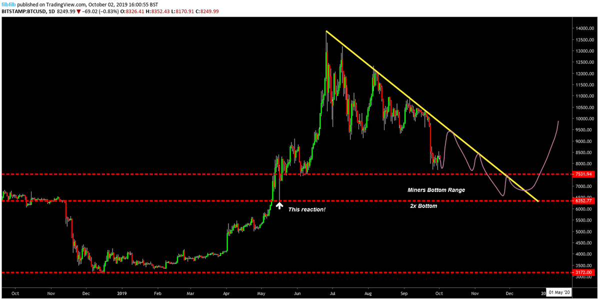 Bitcoin price chart prediction