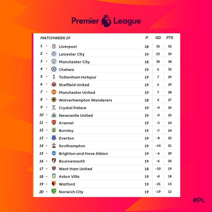 Klasemen Liga Inggris, Jumat (27/12/2019)