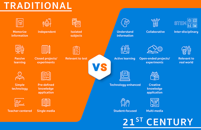 Differences b/w traditional & 21st century education. #STEM #Education https://t.co/I4x3oCvOKO