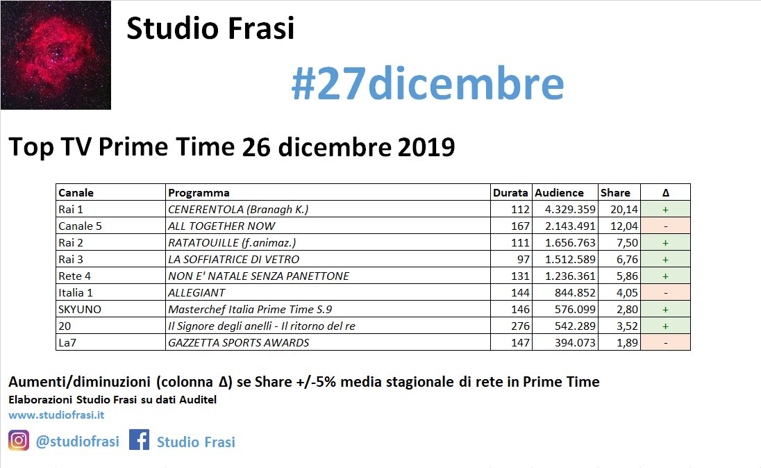 Media Tweets By Studio Frasi Studiofrasi Twitter