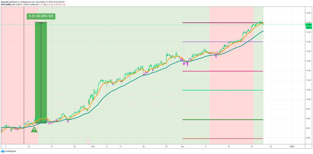 Other Nasdaq BI stocks
