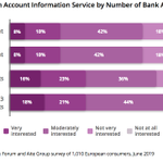 Image for the Tweet beginning: Those with more #banking relationships