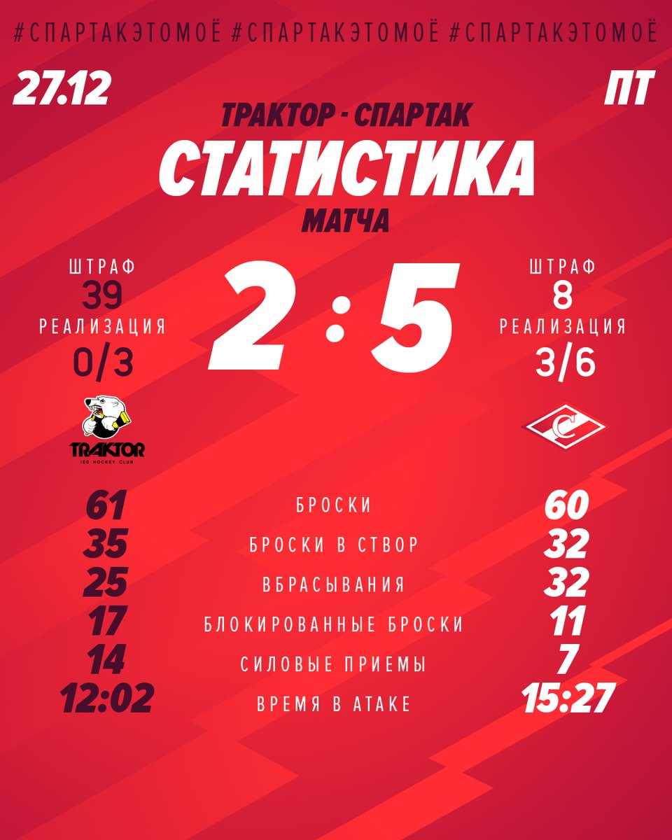 Статистика матча «Трактор» - «Спартак» 2:5