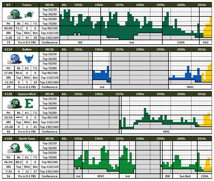 1/3 | WSU Coaching Candidates  #CoachEvaluation scores, current G5 HCs who might take WSU.  My favorites are Fritz, Leipold, Creighton & Littrell.  41.7% : 4 | Fritz, Tulane 36.8% : 6 | Monken, Army 32.6% : 13 | Niumatalolo, Navy 25.4% : 5 | Leipold, Buffalo  #GoCougs @pat_chunpic.twitter.com/Lg6AxYowRd