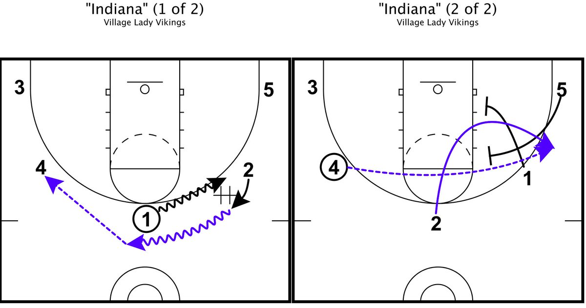 Here is a zone set from todays script. We script three plays before each league game. This helps us find a rhythm, and allows us to attack something we find in film. False Motion into a weak side X-screen. #XsAndOs #GrowTheGame🏀 @FastModel