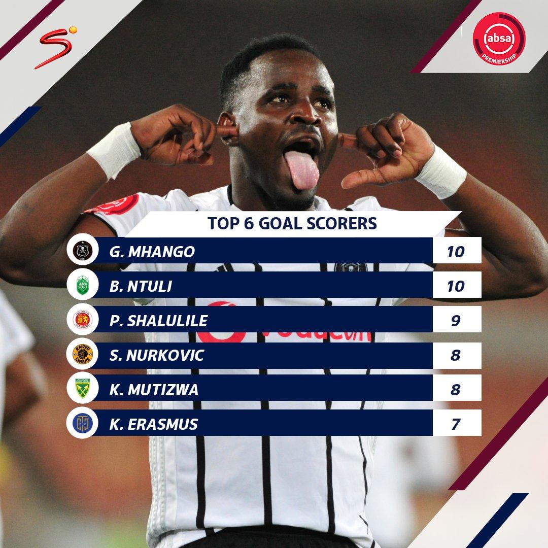 Gabadinho Mhangos hattrick over Polokwane City has propelled the Malawian footballer to the top of the #AbsaPrem top scorers standings. #SSDiski