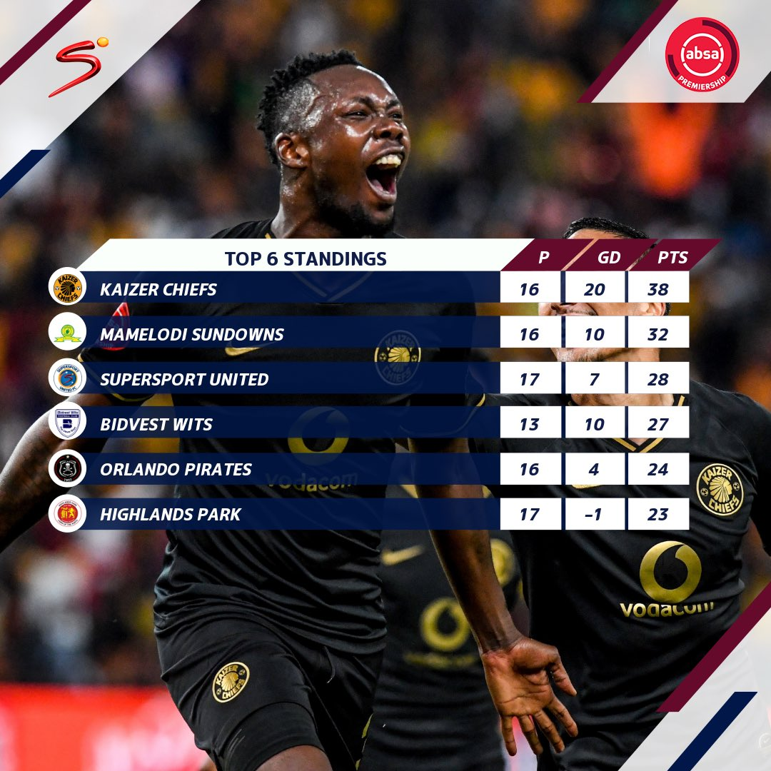 Chiefs topped off their birthday week with an impressive win which sees the Glamour Boys extend their lead at the summit of the #AbsaPrem.