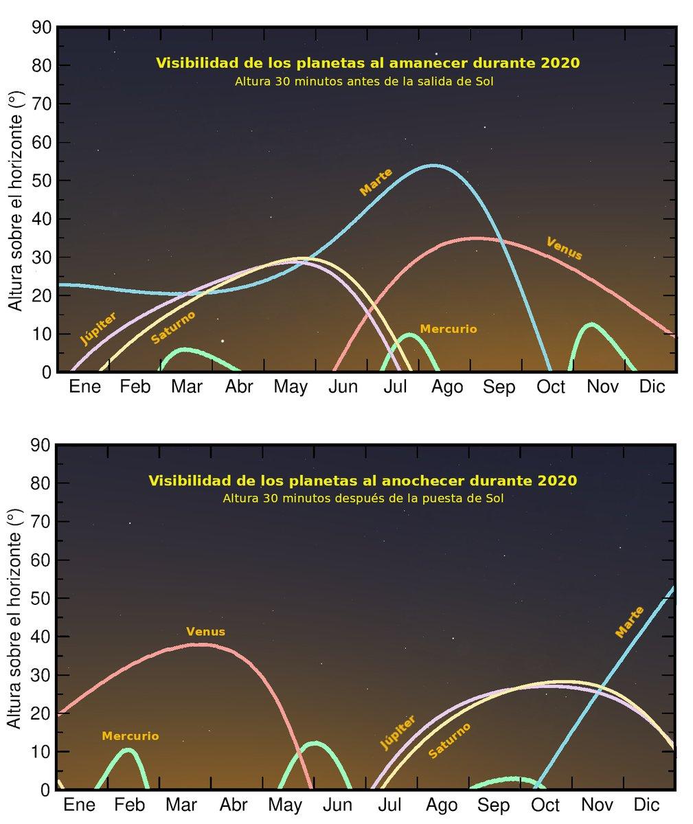 Para saber qué planetas se verán a lo largo del 2020, hemos preparado este gráfico. En él puedes ver la altura sobre el horizonte a la que se encontrarán los distintos planetas al amanecer y al anochecer en función del día del mes. !No te pierdas los planetas durante el 2020! https://t.co/jv4JL0jGvW