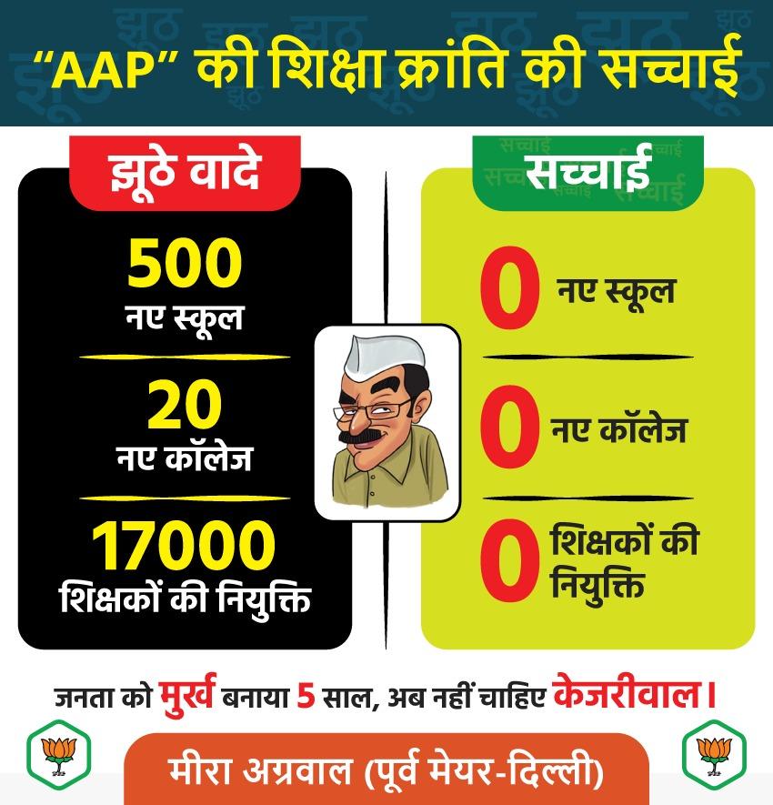 ● 500 नए स्कूल  ● 20 नए कॉलेज  ● 17,000+ स्थायी शिक्षकों की नियुक्ति  जनता को मुर्ख बनाया 5 साल, अब नहीं चाहिए केजरीवाल। @BJP4Delhi @ManojTiwariMP @ArvindKejriwal  #bjpdelhi #bjpindia #delhielections2020 #bjp4india #bjpfamily #DelhiWithBJP #AAPfakepromisespic.twitter.com/4f6mVfzcXZ