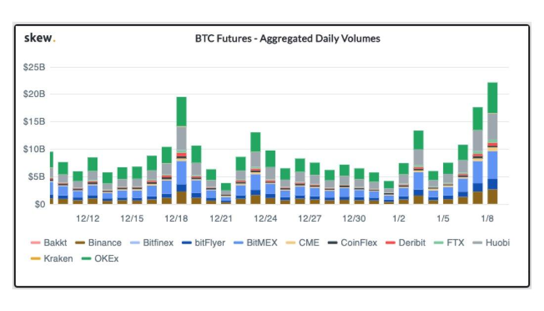 gráfico do volume diário agregado de futuros de bitcoin