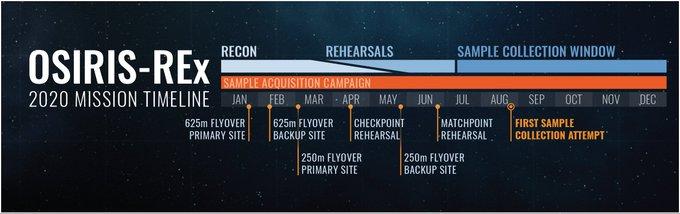 OSIRIS-REx - Mission autour de Bennu - Page 5 EN2hgJ9WoAAfWWY?format=jpg&name=small