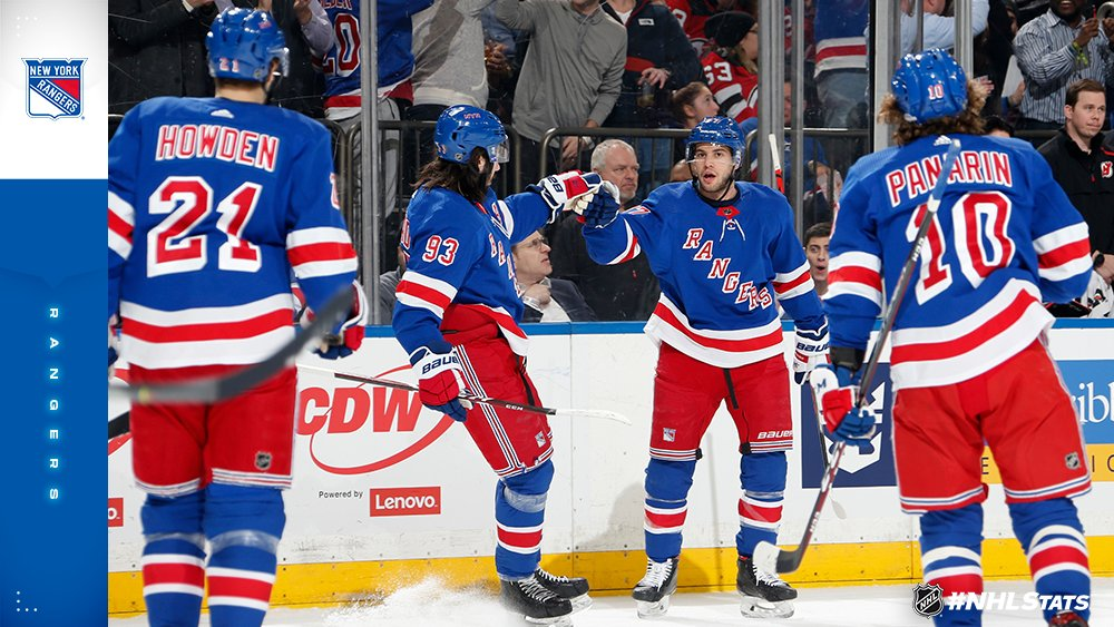 Nhl Public Relations On Twitter Tony Deangelo 3 2 5 Matched The Nyrangers Franchise Record For Points In A Regular Season Game By A Defenseman Held By Brian Leetch Feb 17 1989 And April 18