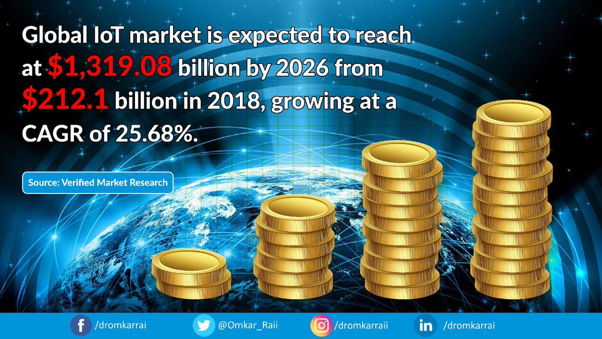 Rapid adoption of #IoT across industries, exigency of industrial automation & demand for hyper-connectivity will drive global #IoT market reach $1,319.08B by 2026 from $212.1B in 2018. #STPIIoTOpenLab is further bolstering #RnD & innovation by nurturing #startups in this space.<br>http://pic.twitter.com/jrYd9oK2Ol