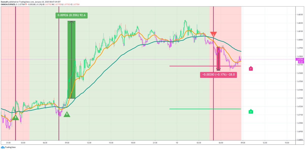 forex round 2 for todaythis week with EURNZD USDCAD EURCAD