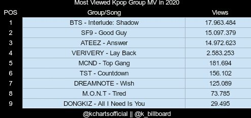 Kpop Charts On Twitter Most Viewed Kpop Group Mv Of 2020 So Far Latest Update January 10 8 30 Pm Kst