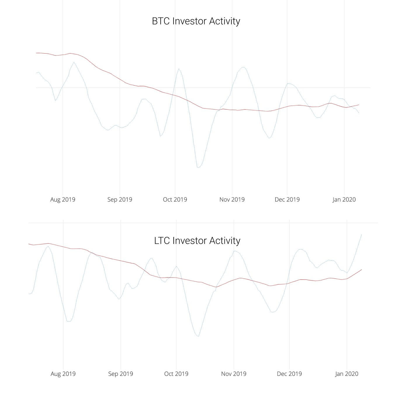 Litecoin and Bitcoin Investor Activity