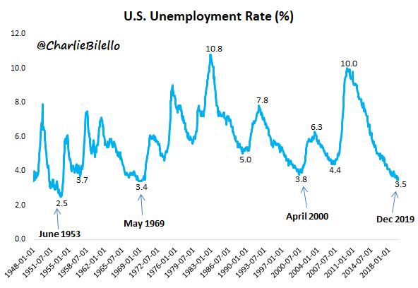 Evolución de la tasa de desempleo en Estados Unidos