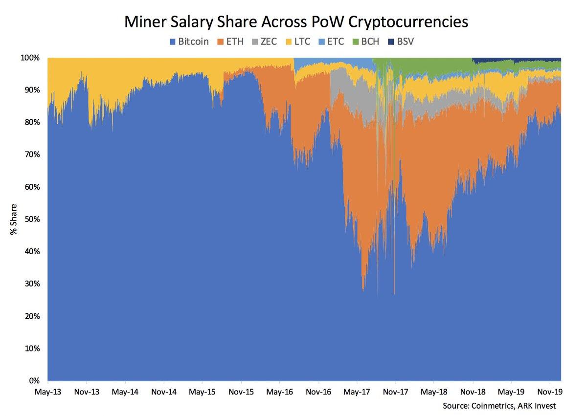 bitcoin miner walary