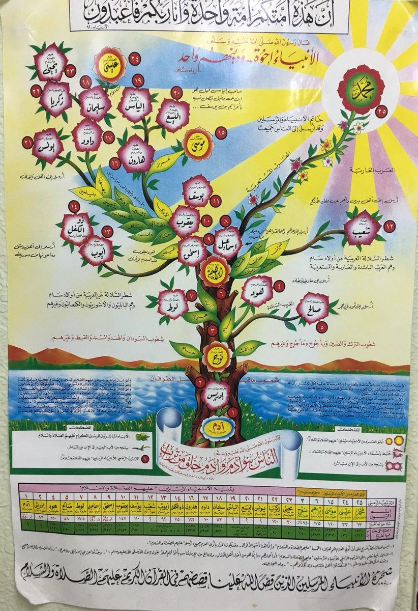 محمود الرواحي On Twitter التسلسل الزمني للأنبياء مشابه لشجرة الأنبياء الشائعة