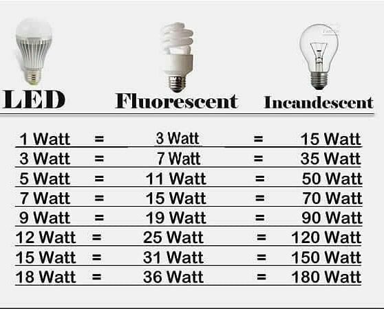 Consumption of power rating at differents bulbs⠀ #engineering #engineer #engineers #civilengineering #mechanicalengineering #civilengineer #engineeringlife #electricalengineering #engineerlife #engineeringstudent  #mechatronics #mechanicaleducation #engineeringpost pic.twitter.com/1EL6tsT4qW