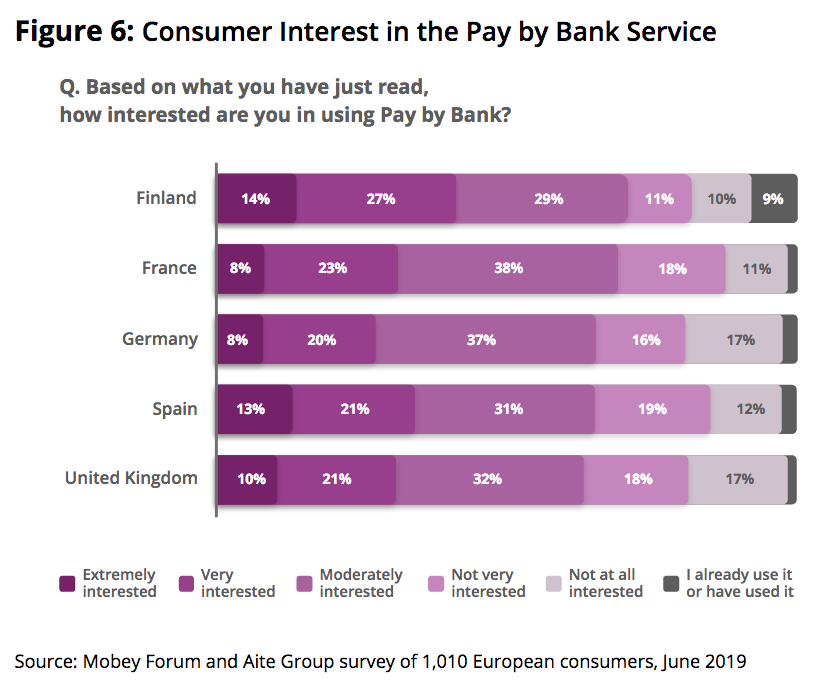 Open Banking: Open Minds? Consumer Appetites for New Banking Services. Report from  @MobeyForum available for free download https://t.co/09DhvWY3GM  #Payments #OpenBanking #PSD2 #Mobeyforum