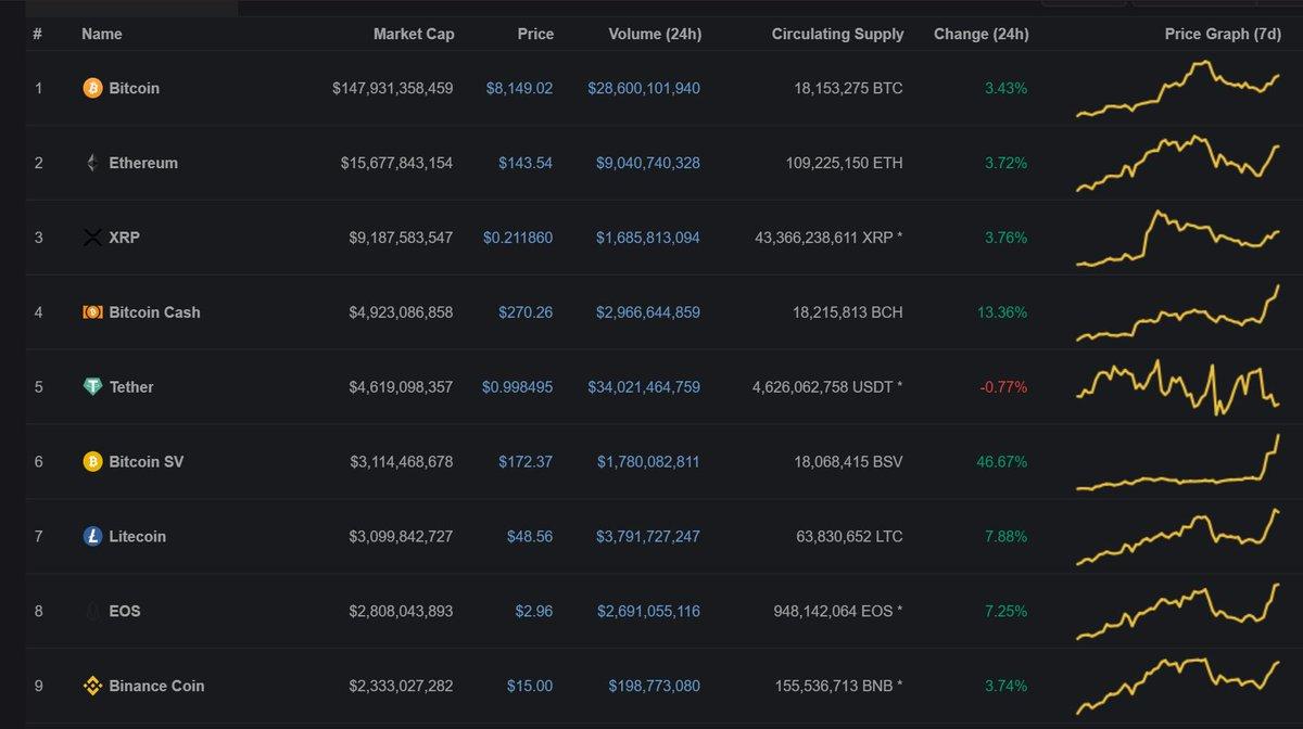Giá Bitcoin SV (BSV) tăng mạnh