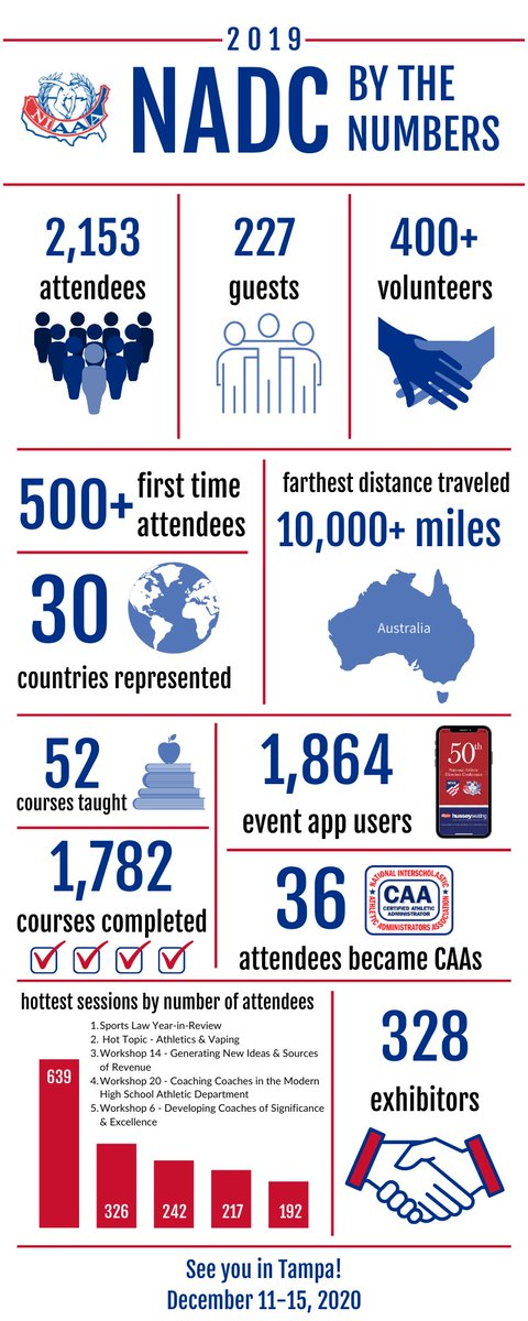 Have you ever wondered what the #NADC looks like #ByTheNumbers? Take a look!