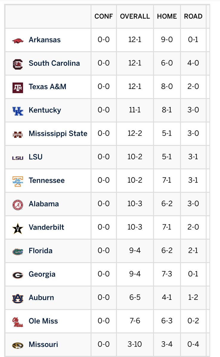 #secwbb conference play begins on Thursday. Check out standings before the 2020 SEC season.
