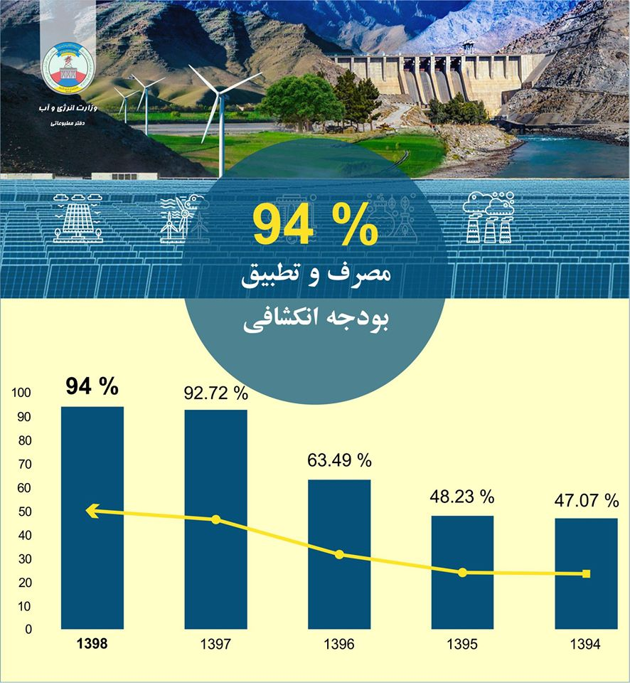 In the 2019 financial year, the Ministry of Energy and Water has spent 94 percent of its development budget.  Click the link for more info https://www.facebook.com/MEW.AF/posts/2627264450724252…