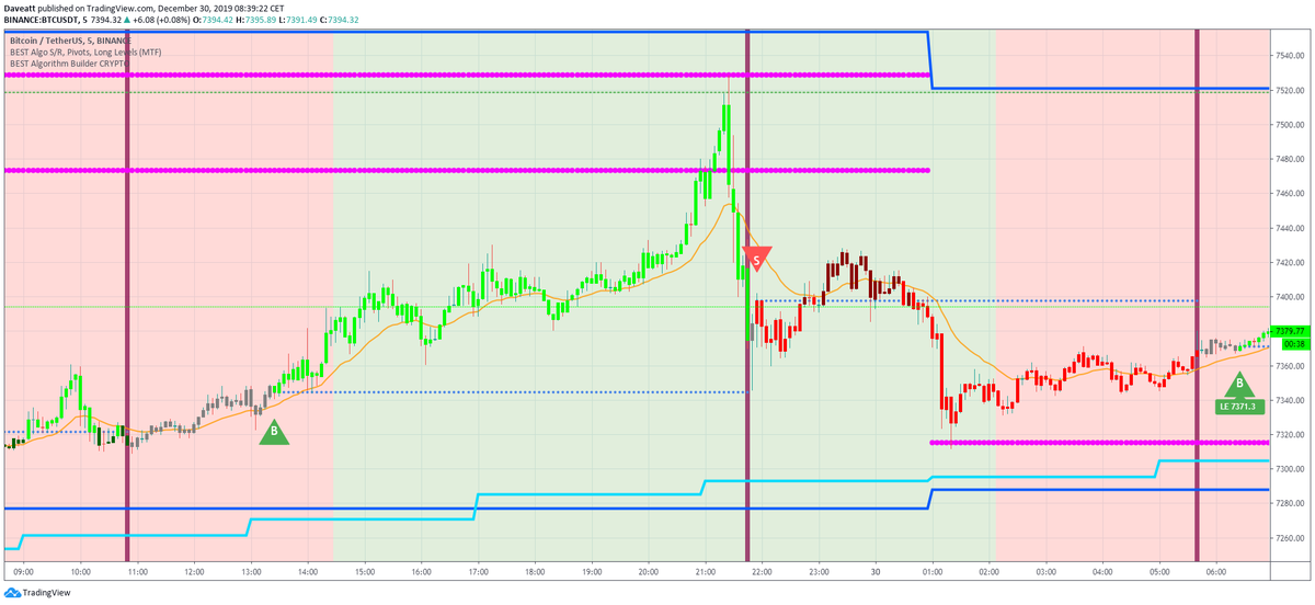 BTC/Bitcoin playing ping pong between Supports/Resistances