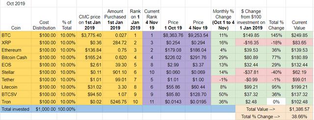 「2019年初頭にTOP10コインを100ドルずつ買った場合」仮想通貨の年間パフォーマンスを検証2019年の騰落率を振り返れば、昨年末時点で多くの投資家が見込んだ予想よりも好調に推移したBTC市場。今回、1月1日時点のトップ10通貨における価格推移が比較・検証された。