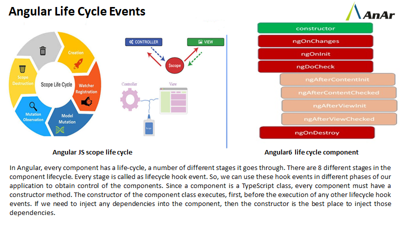 In Angular, every component has a life-cycle, a number of different stages it goes through. There are 8 different stages in the component lifecycle.   http://www.anarsolutions.com/?utm-source=Twitter…  #angular6 #angularJS #lifecyclehookevent #TypeScript   #constructor #AnArSolutions #notstoppingat299pic.twitter.com/exr9YYic5t