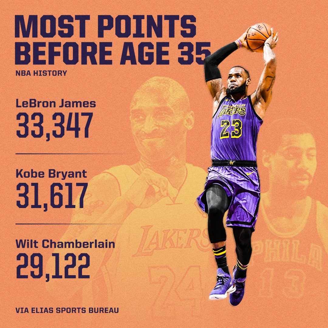 .@KingJames has scored more points by his 35th birthday than anyone else ... and it's not even close 👑