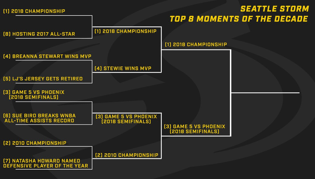 🔝 Top Storm moment of the decade! 🔝 🆚 The votes have been counted and the final matchup is set! 🆚