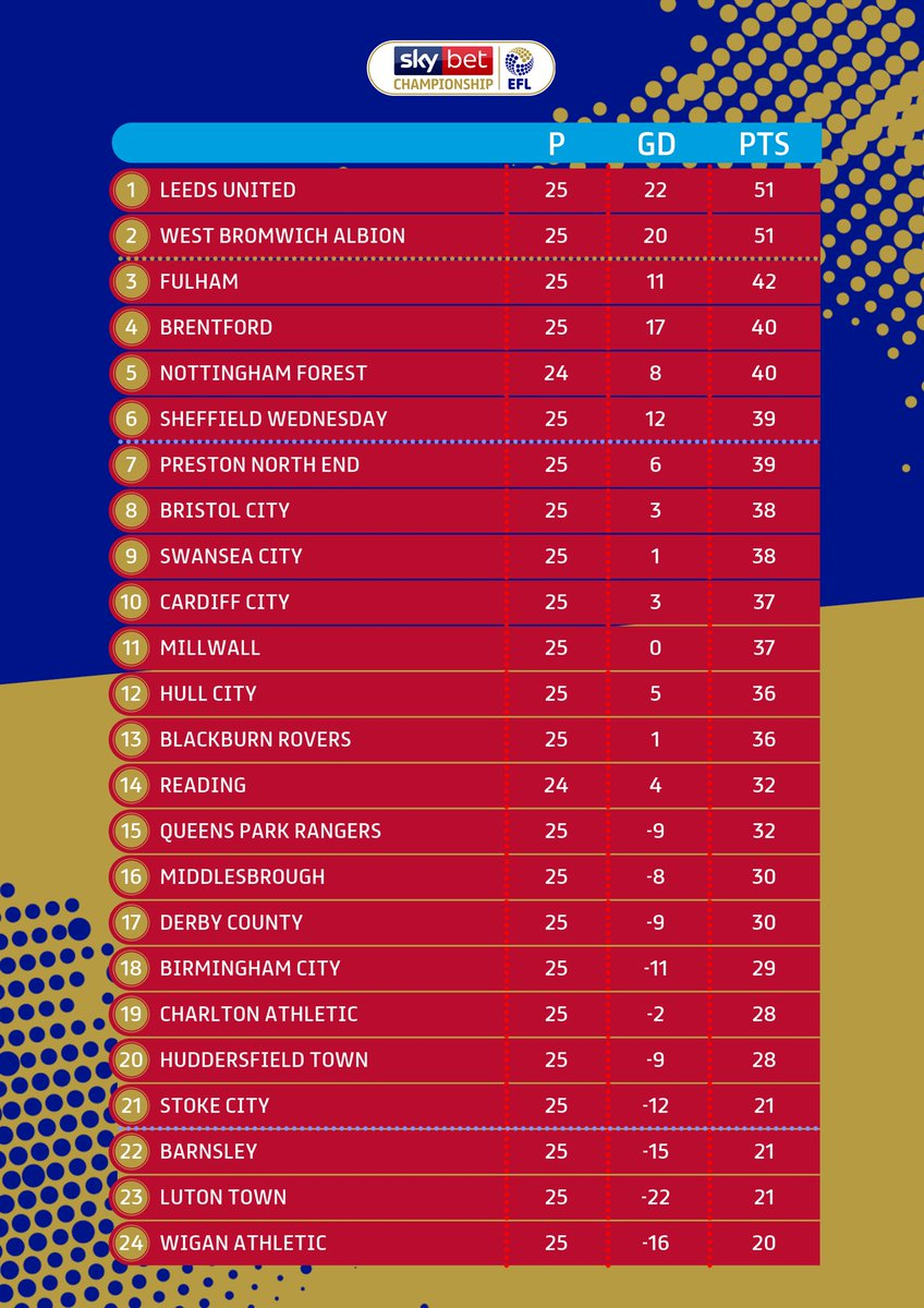 Sky Bet Championship On Twitter Here S The Last