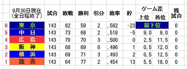 NPB最下位マジック研究会 (@SaikaiMagic) | Twitter