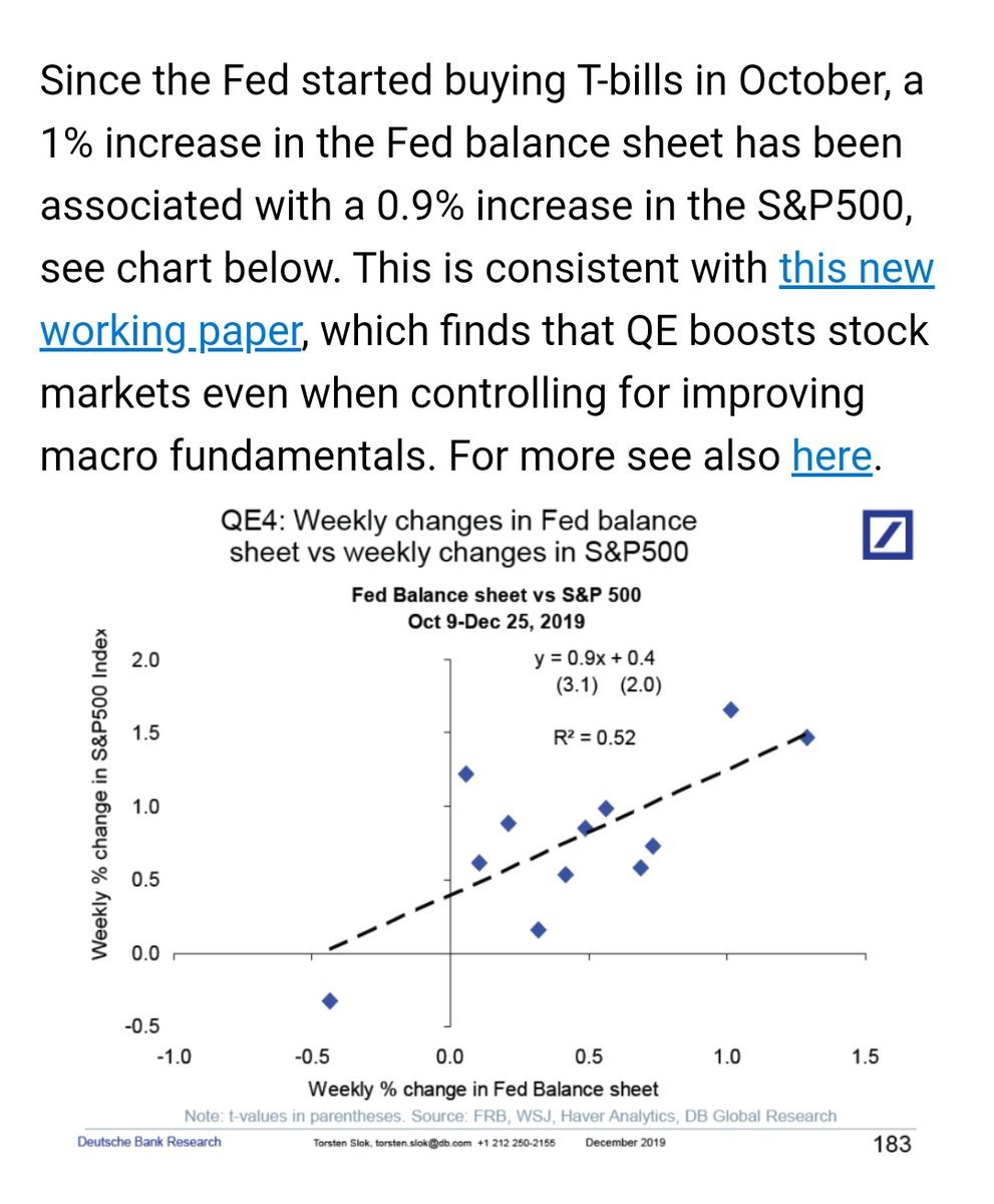 Sebastian Sienkiewicz On Twitter If You Think That The Fed Does Not Boost The Stock Market You Are Probably Wrong See Below Since October 9 2019 A 1 Increase In The Fed S