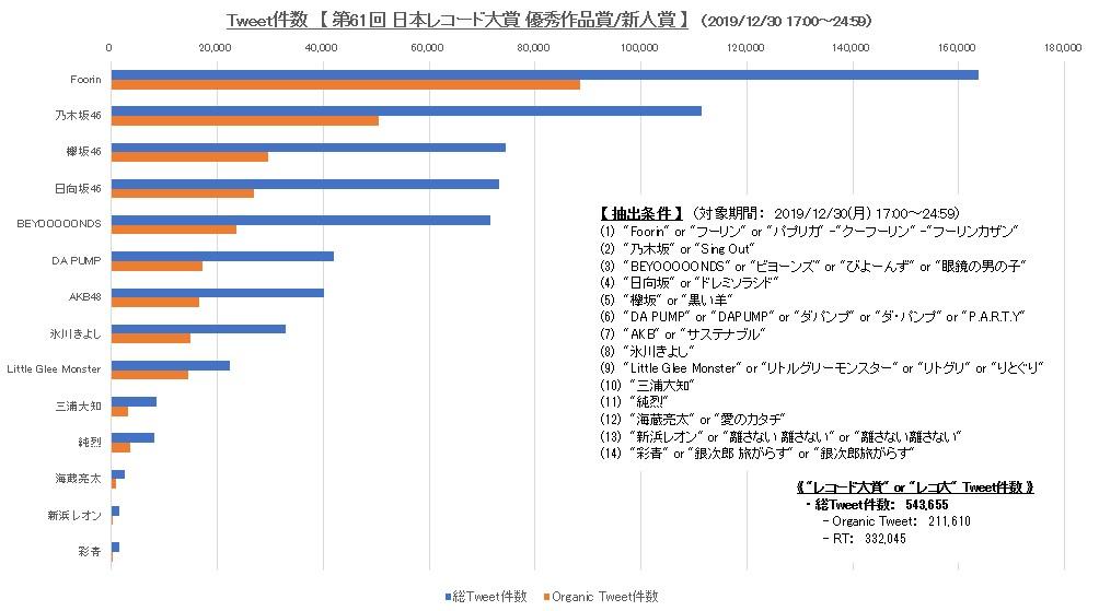 レコード 大賞 2019 タイム テーブル