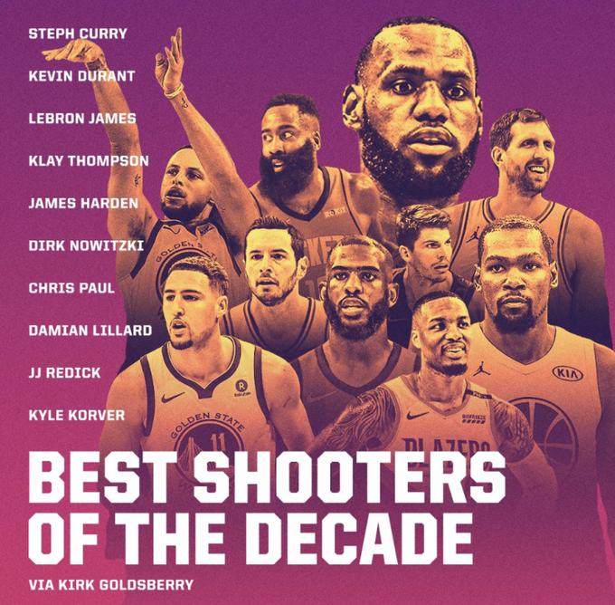ESPN的排名惹爭議!評過去十年最佳射手,Curry無懸念,詹姆斯竟上榜還高居第三?-黑特籃球-NBA新聞影音圖片分享社區