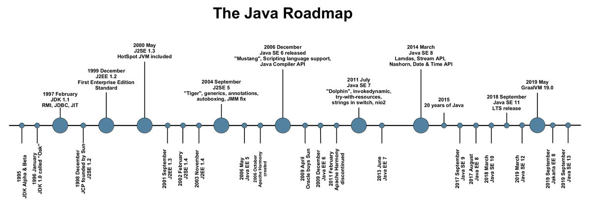 After 24 years of ongoing technology evolvement with lots of features the Java platform is backwards compatible and innovative @java @graalVM - Best wishes for the next year #JDK 14, #JDK 15, @OpenJDK @JakartaEE @EclipseFdn #JavaFX https://t.co/lXqekA0TYz
